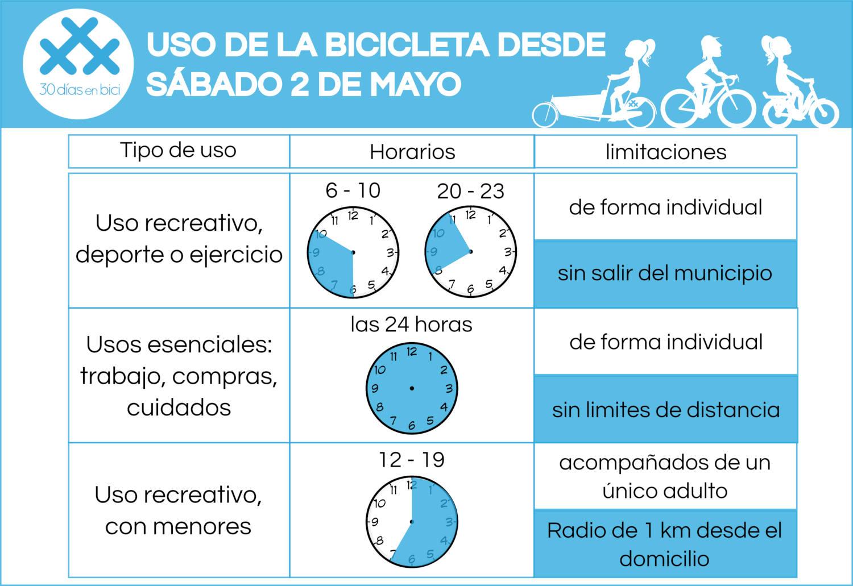 Infografía sobre Uso de la bicicleta desde el sábado 2 de mayo - 30 Días en Bici