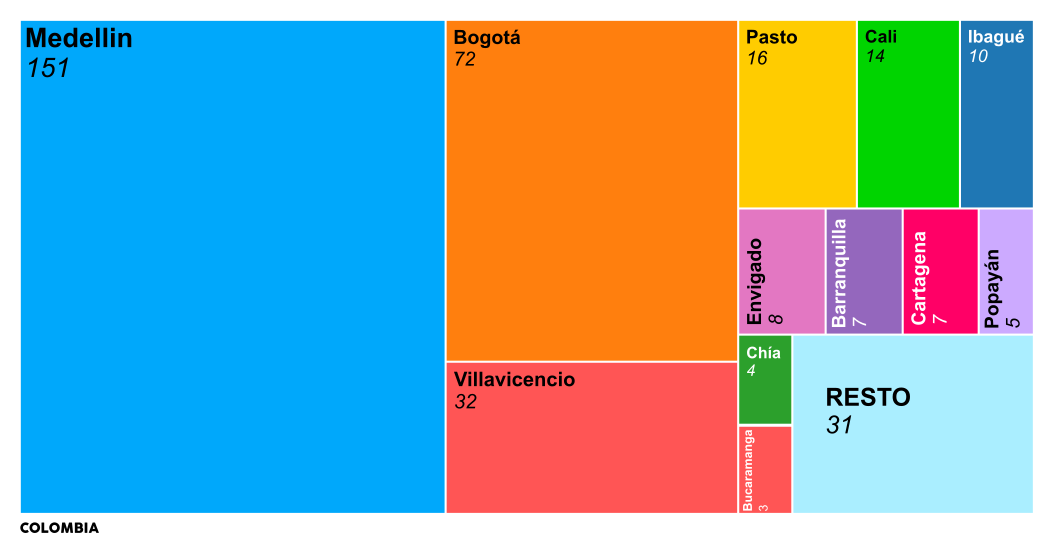 Representación gráfica de Resultados por ciudades de Colombia de El Compromiso 2021 - 30 Días en Bici