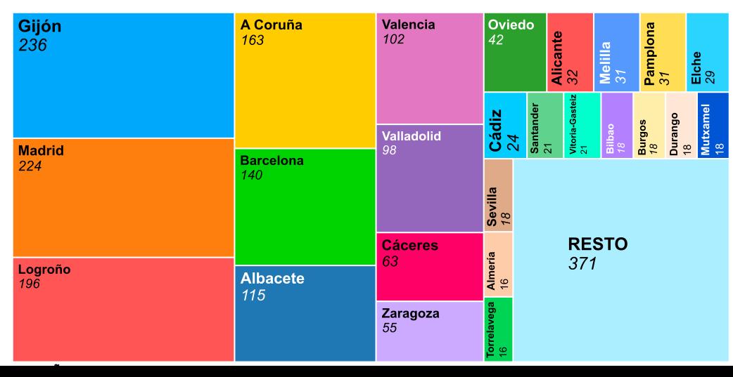 Representación gráfica de Resultados por ciudades de España de El Compromiso 2021 - 30 Días en Bici