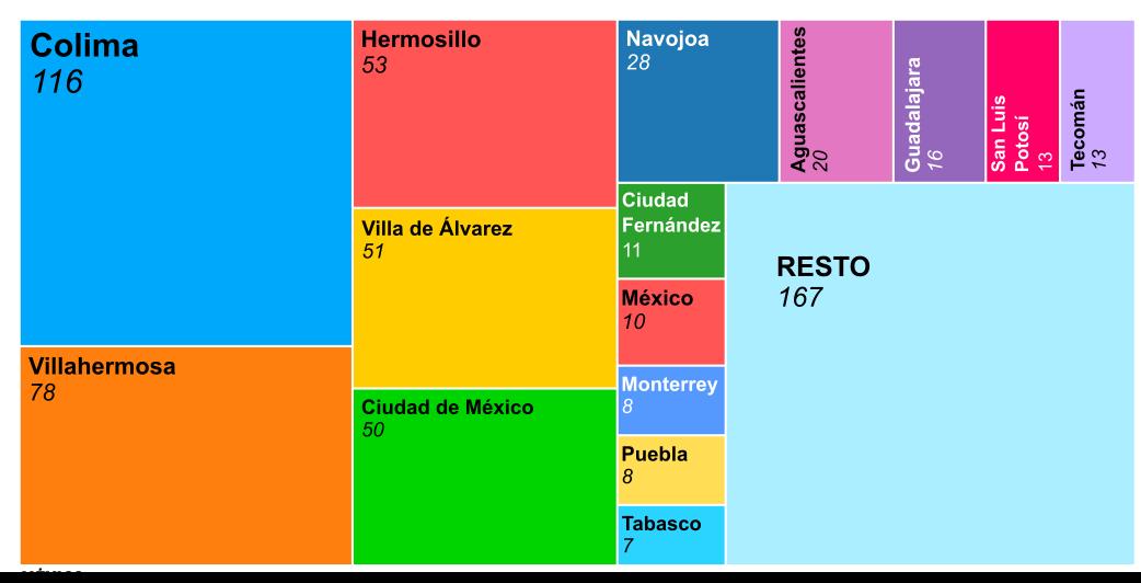 Representación gráfica de Resultados por ciudades de México de El Compromiso 2021 - 30 Días en Bici