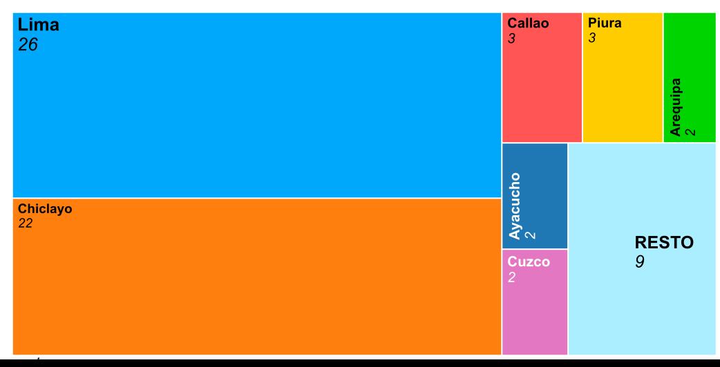 Representación gráfica de Resultados por ciudades de Perú de El Compromiso 2021 - 30 Días en Bici