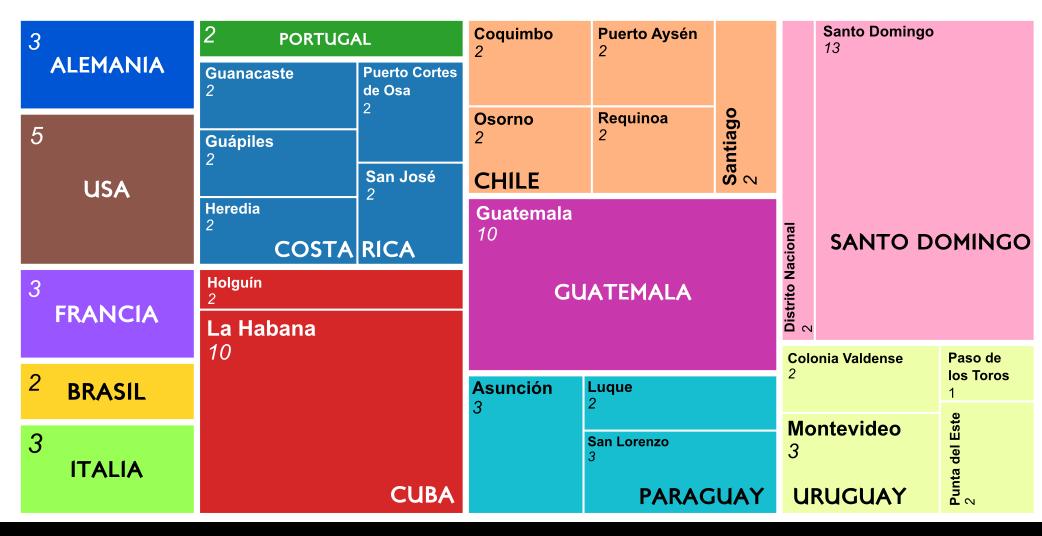 Representación gráfica de Resultados por ciudades de otros países de El Compromiso 2021 - 30 Días en Bici