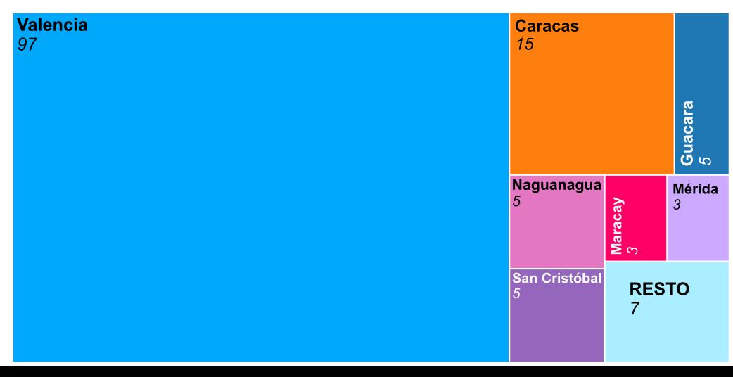 Representación gráfica de Resultados por ciudades de Venezuela de El Compromiso 2021 - 30 Días en Bici