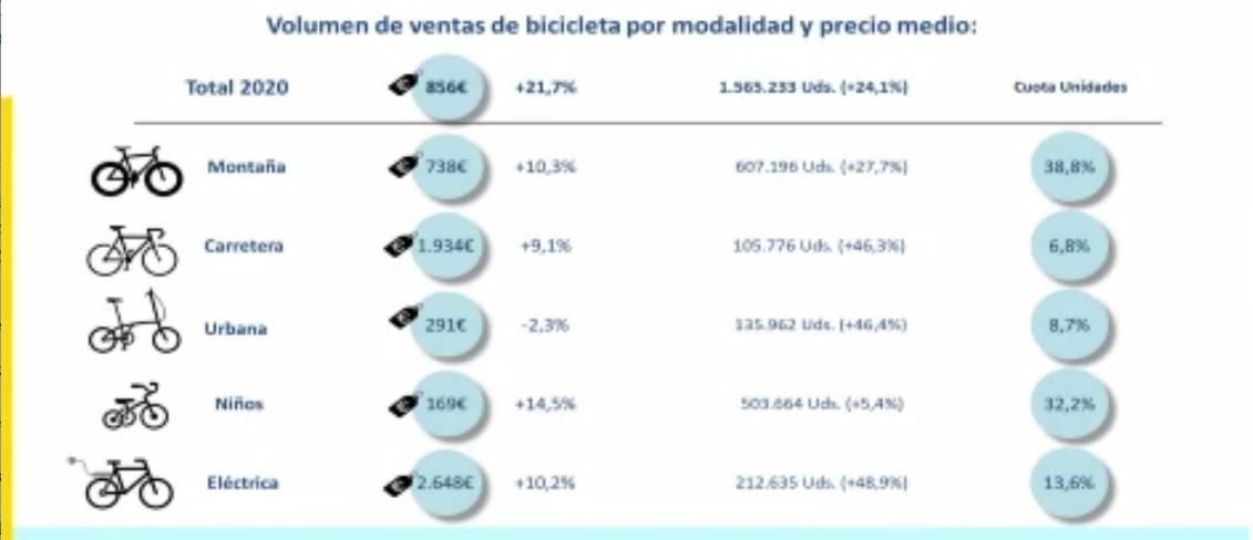 La bici urbana reina en la Presentación informe del sector de la bicicleta en cifras 2020 - 30 Días en Bici